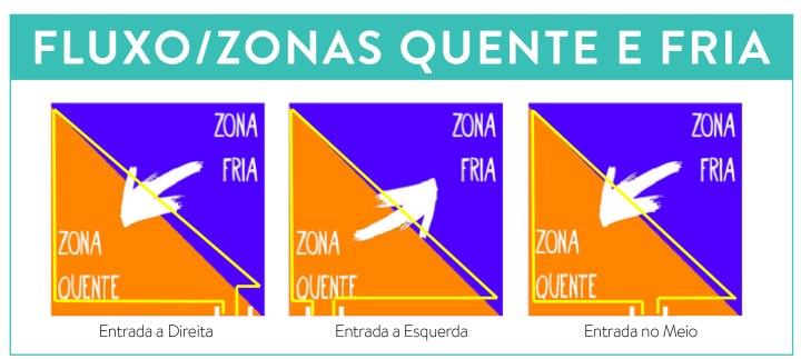 zona-quente-e-zona-fria-no-PDV