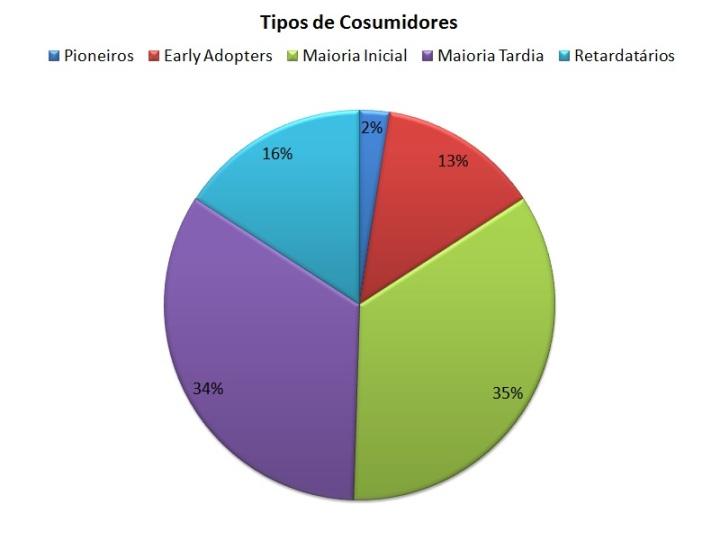 Tipos de consumidores