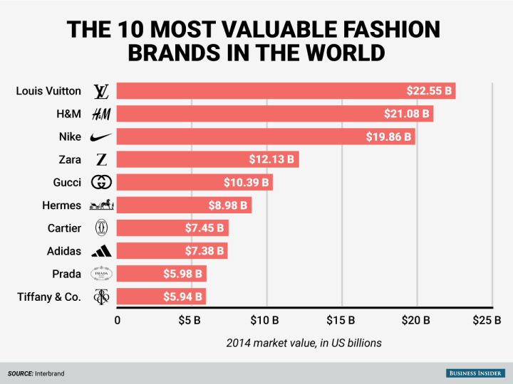 bi_graphics_10-most-valuable-fashion-brands