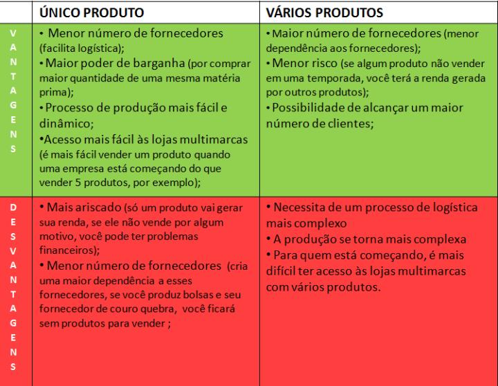Quadro com vantagens e desvantagens de se trabalhar com um ou vários produtos